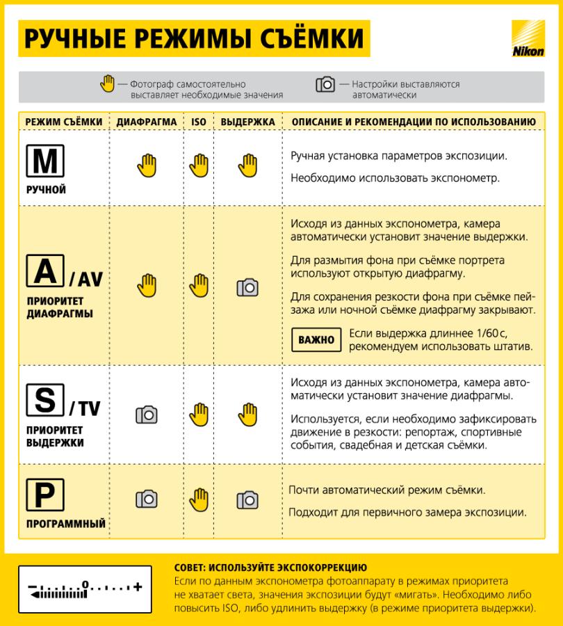 Инфографика ручные режимы v2