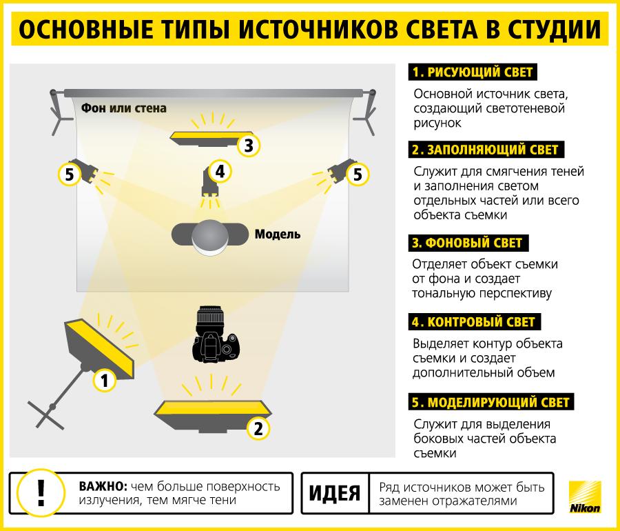Nikon_info_svet