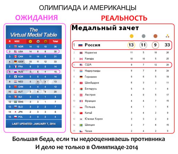 сша и россия-сочи