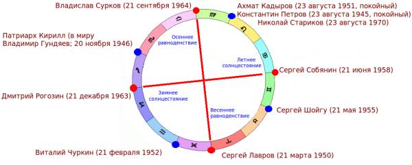 Карта неба русских жрецов