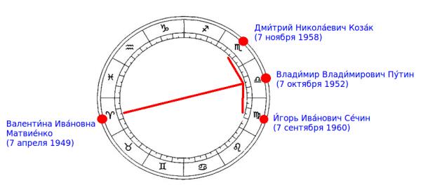 Карта неба русских жрецов - 2