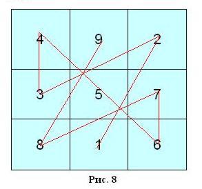 магический квадрат геометрии