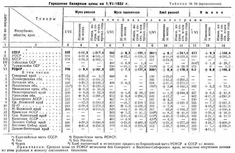Цены 1-го полугодия 1932_Страница_02