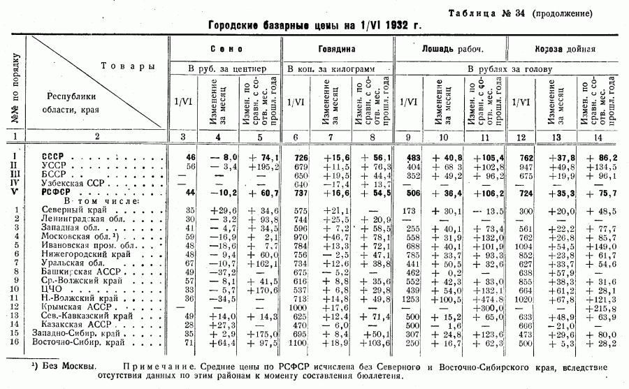 Цены 1-го полугодия 1932_Страница_04