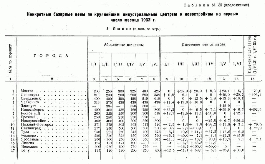 Цены 1-го полугодия 1932_Страница_08