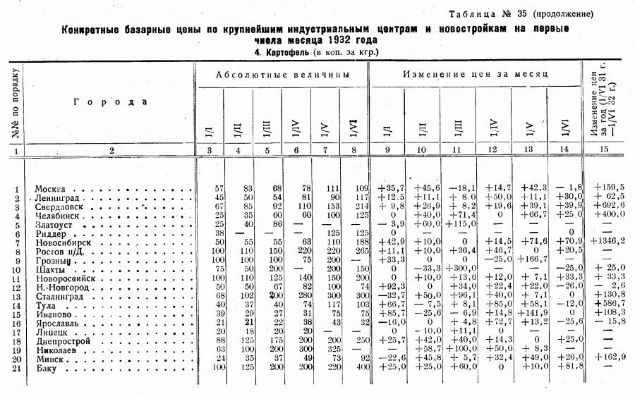 Цены 1-го полугодия 1932_Страница_09