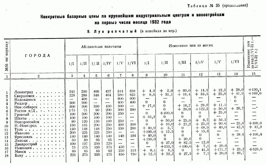 Цены 1-го полугодия 1932_Страница_10