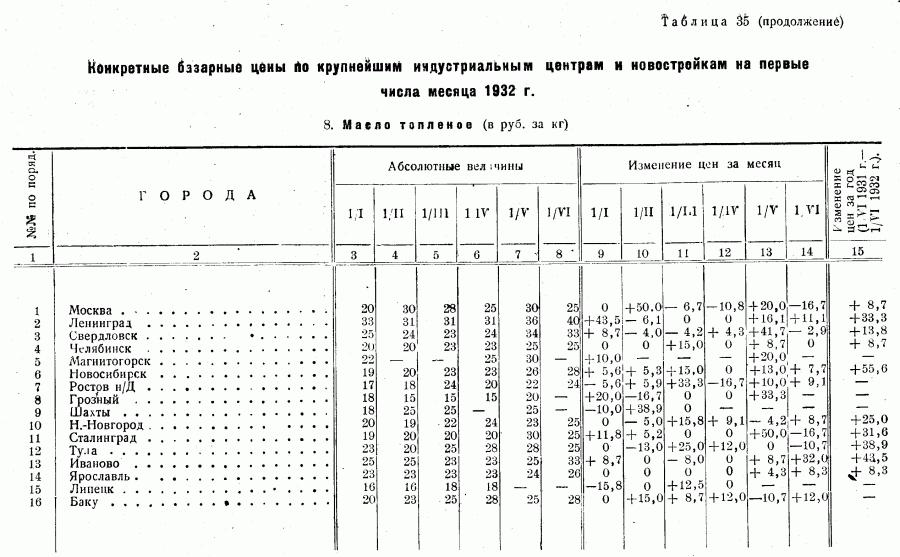 Цены 1-го полугодия 1932_Страница_13