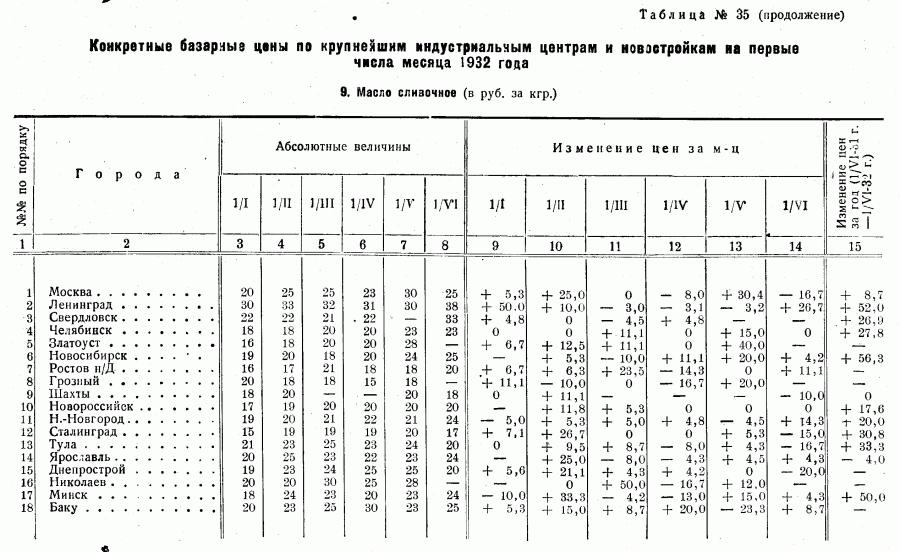 Цены 1-го полугодия 1932_Страница_14