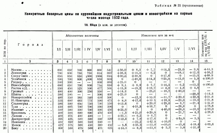 Цены 1-го полугодия 1932_Страница_15