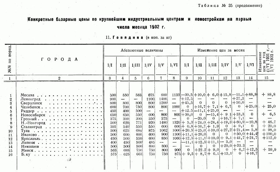 Цены 1-го полугодия 1932_Страница_16
