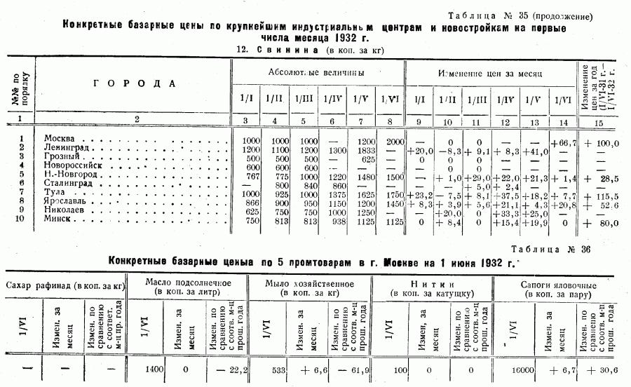 Цены 1-го полугодия 1932_Страница_17