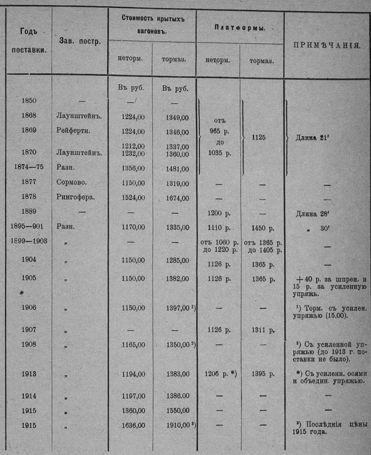 Цены вагонов, поставленных на Николаевскую дорогу