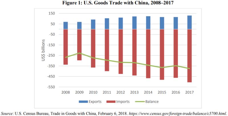 КНР-США торговый баланс