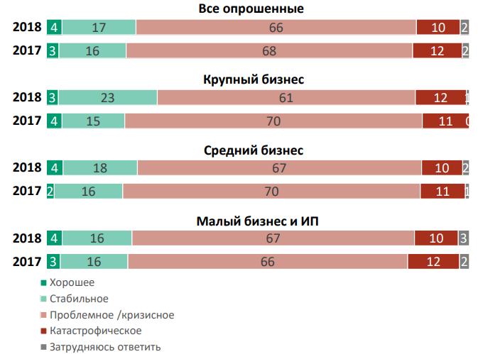 ВЦИОМ оценка состояния российской экономики