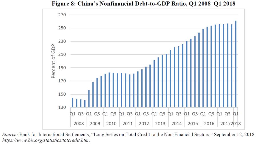 Китайский долг