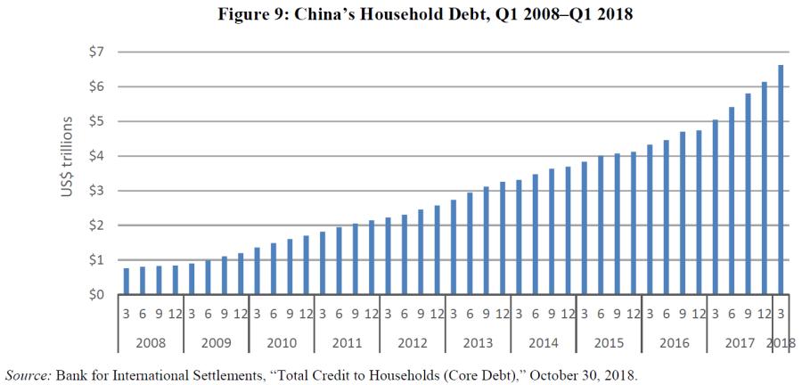 Китайский долг домохозяйств