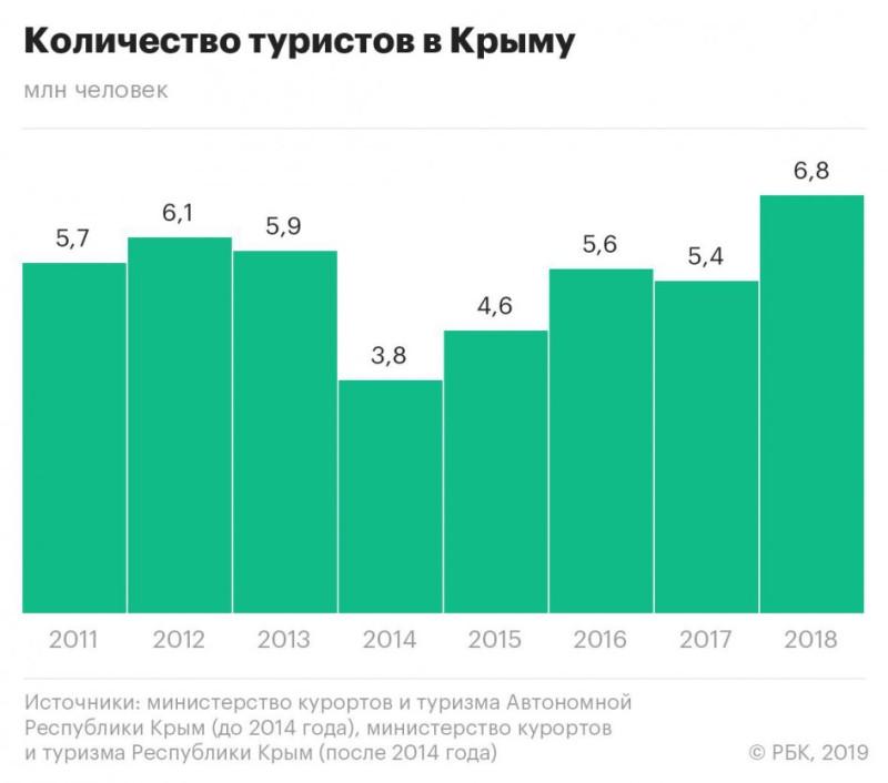 Количество туристов в Крыму в 2011-2018 гг.