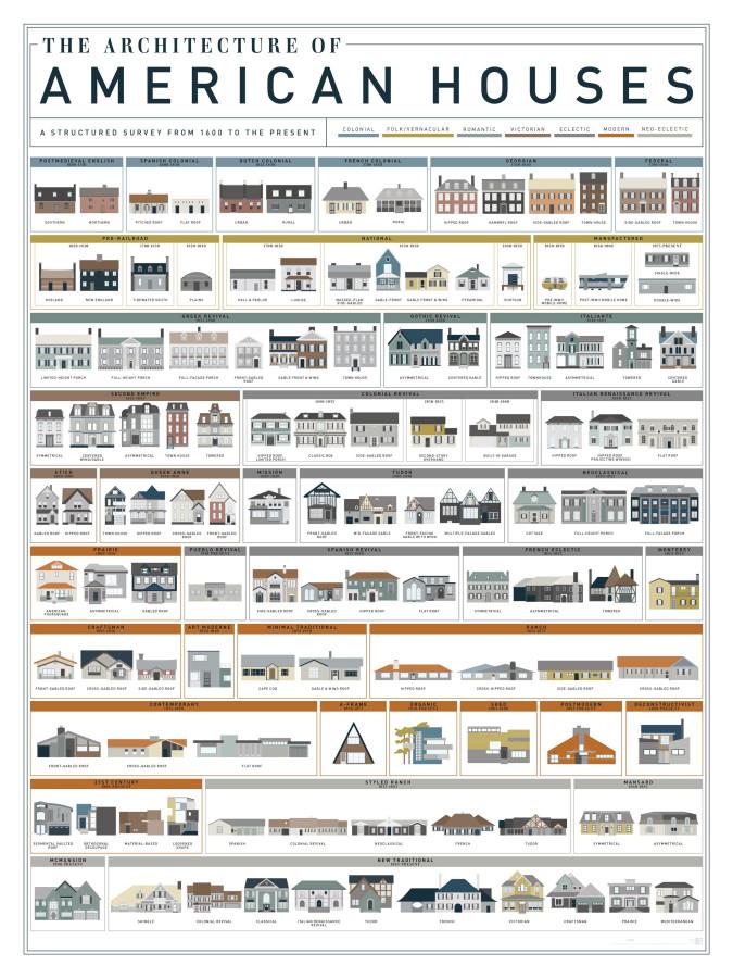 Архитектура американских домов с 1600 года. Инфографика