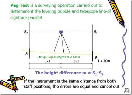 two peg test Introduction ▫ two peg test is a surveying operation carried out to  determine whether the levelling bubble and telescope line of sight are.