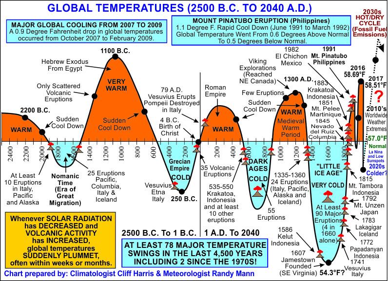 график колебаний температуры