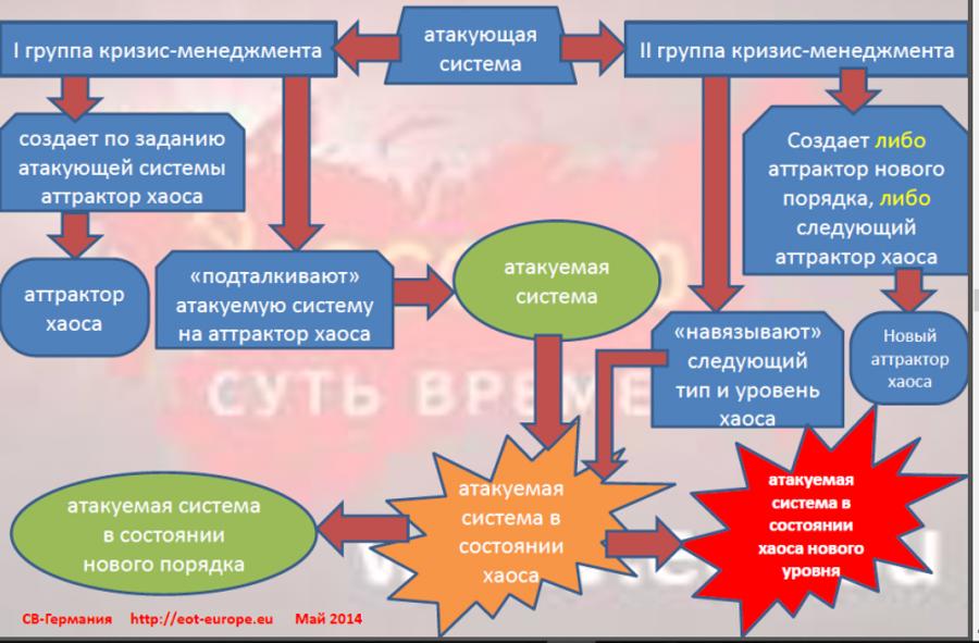 Как по учебнику. Организация «управляемого хаоса» на Украине в 2013-2014 годах