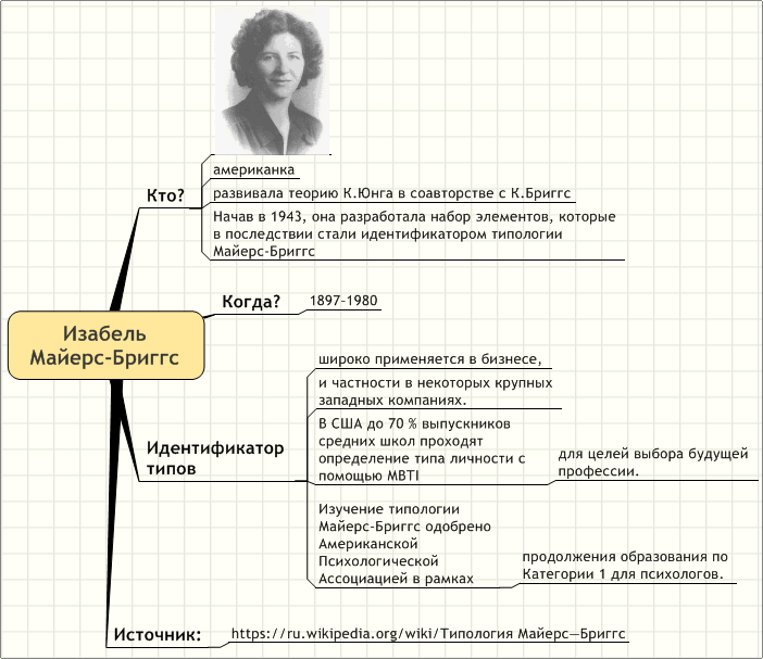 Типология Майерс Бриггс Онлайн