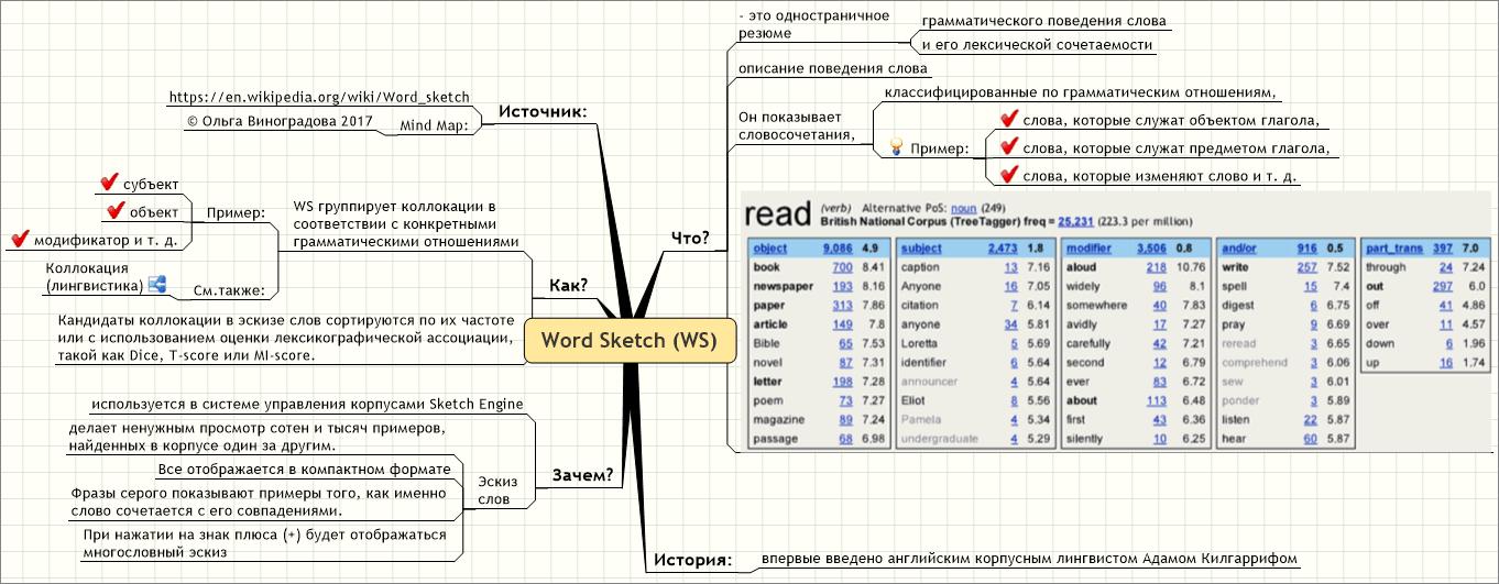 Word Sketch (WS)