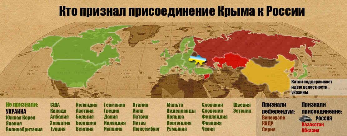 В число стран, фактически признавших российскую принадлежность полуострова, еще год назад вошли китай, индия, юар, иран, сербия, армения, казахстан, узбекистан, белоруссия, куба, венесуэла, боливия и другие.