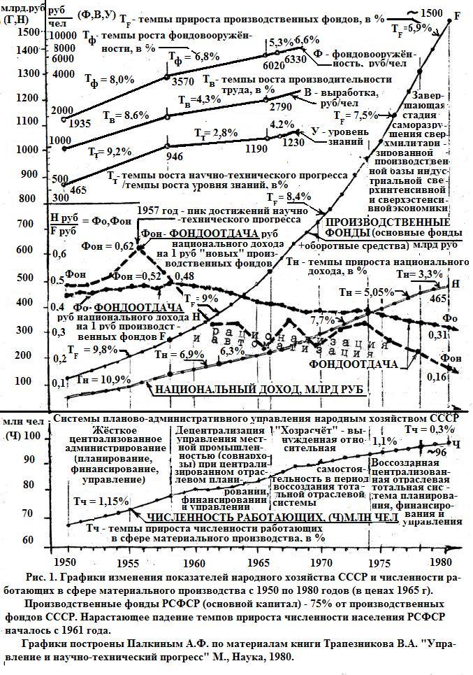 график стал.статистики