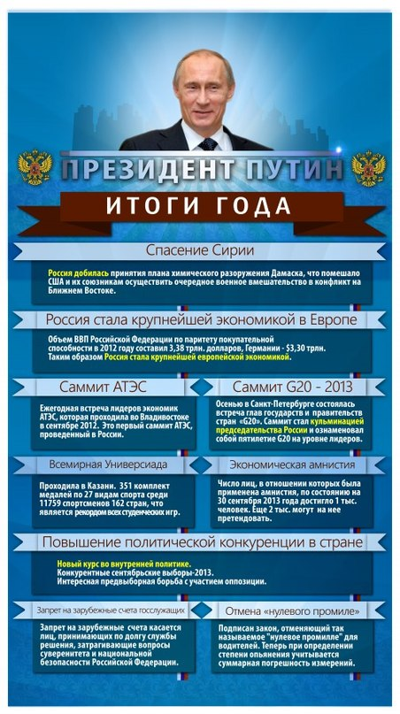 ВВП и россия