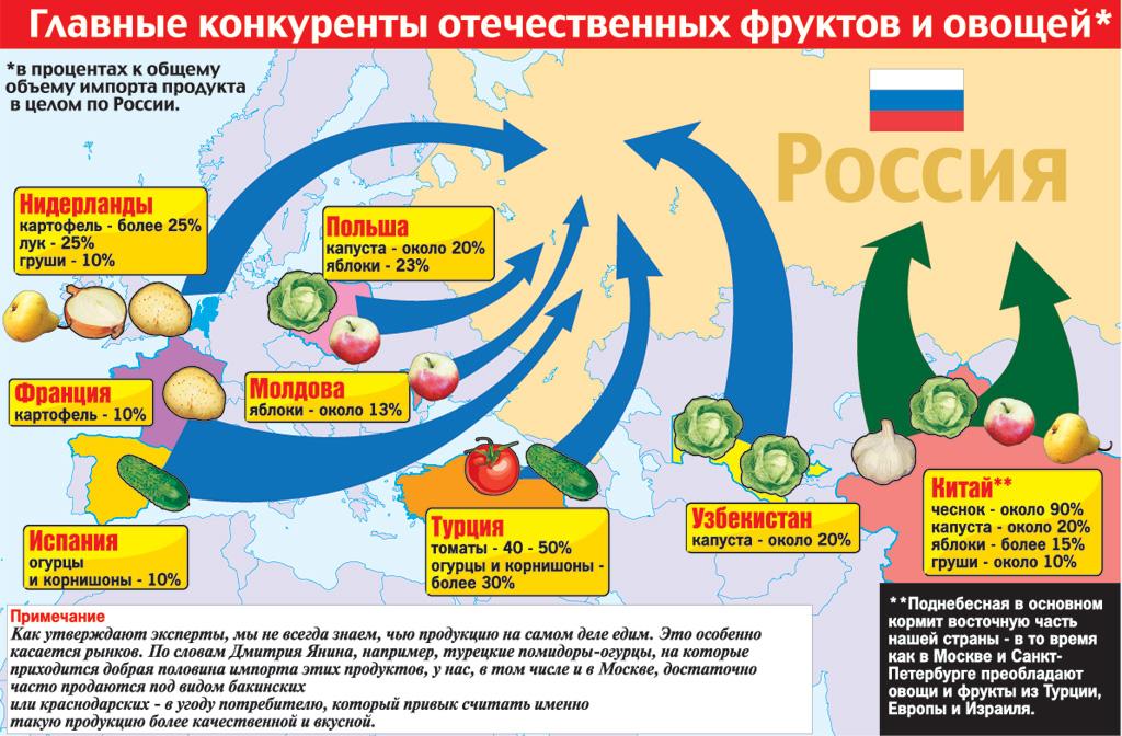 Россия отказывается от молдавских
