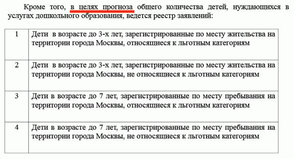 Ликвидация яслей город Москва дошкольное образование