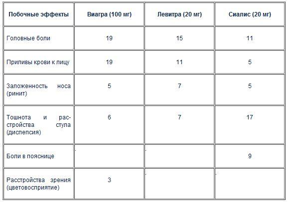 Сколько Длится Эффект От Виагры Москва