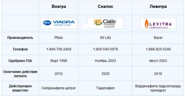Разница между Виагрой, Сиалисом, Левитрой. - nochnoy_aptekar