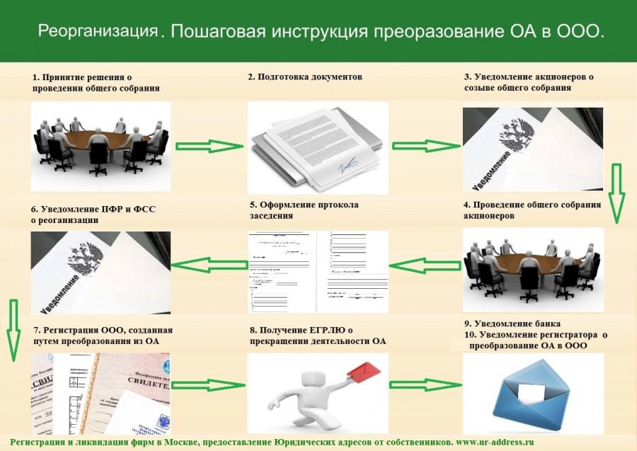 Создание Зао Пошаговая инструкция - картинка 2