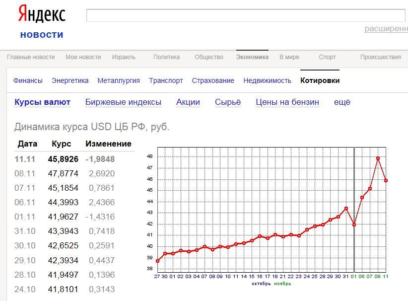 Пляска смерти рубля