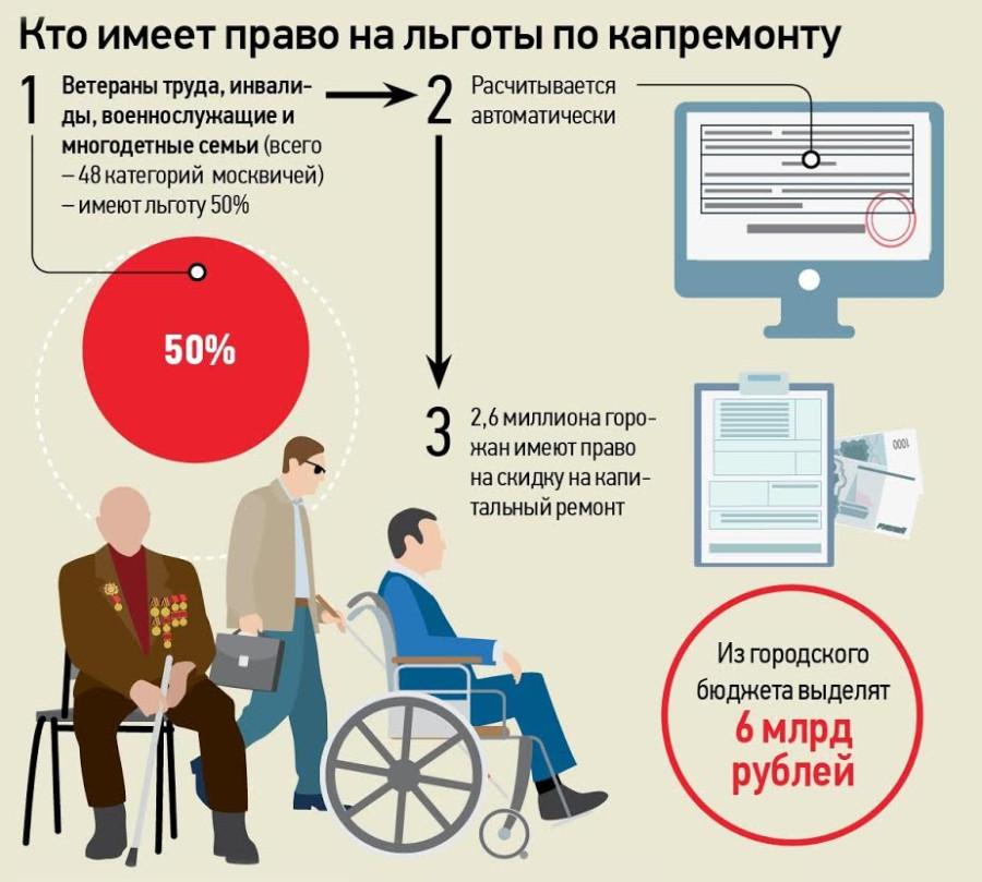 Социальный кодекс СанктПетербурга с изменениями на 20