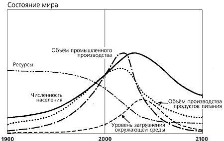 «Пределы роста. 30 лет спустя.»