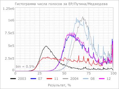 Russia - 3