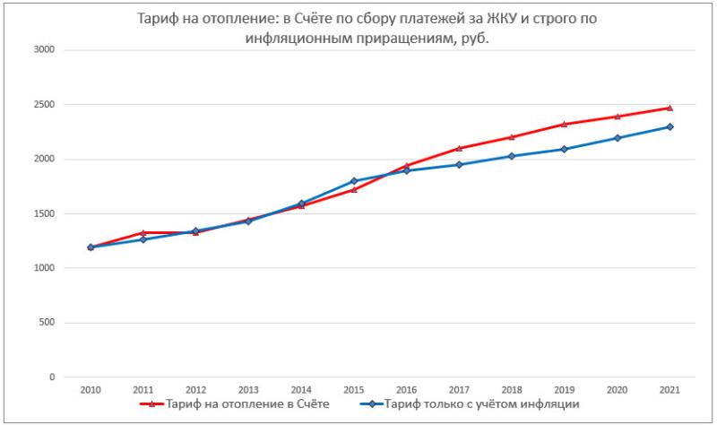 Рост тарифа на отопление против инфляционных приращений (2010–2021 гг.)