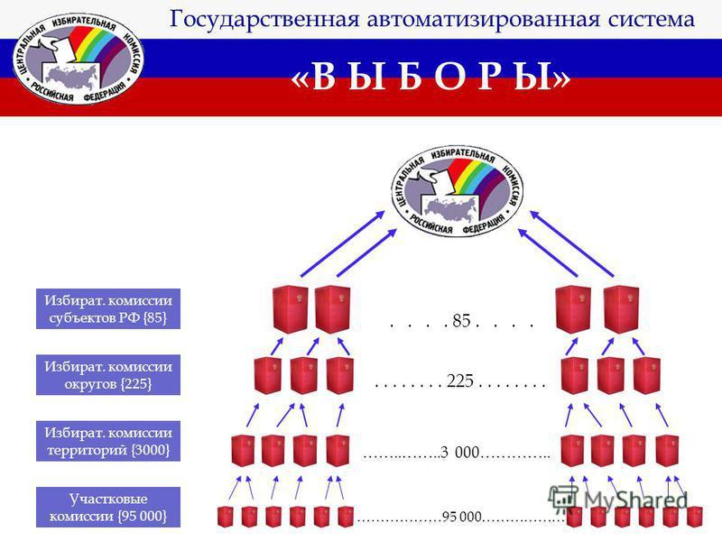 ГАС «Выборы». Схема потоков информации, http://images.myshared.ru/17/1045761/slide_10.jpg