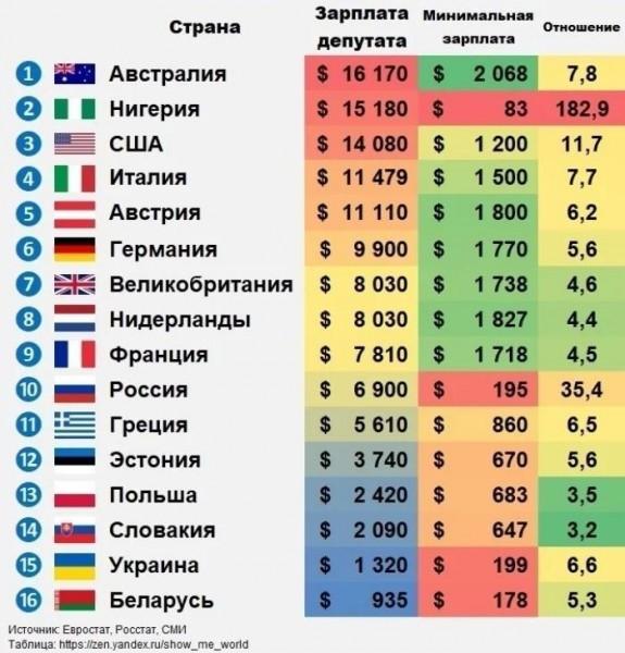ЗПдепутатов