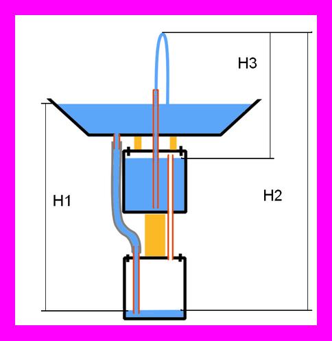 Геронов фонтан состоит из