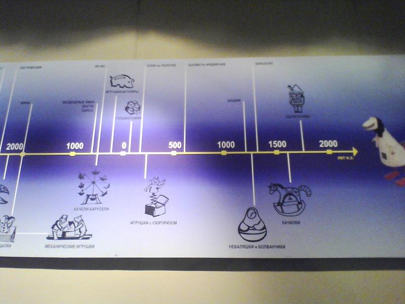 Игрушки историческое время создания