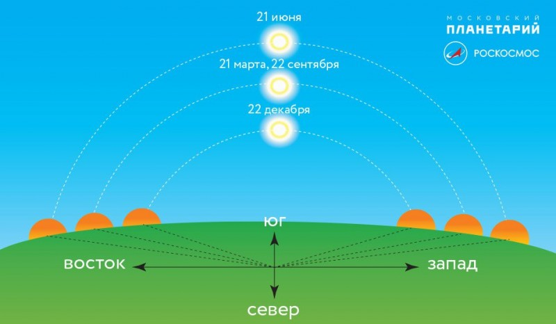 Высота Солнца в точках Летнего и Зимнего солнцестояния и в осеннее и весеннее равноденствие