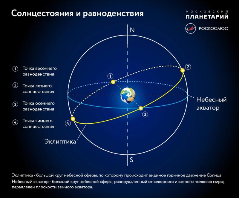 Источник https://www.roscosmos.ru