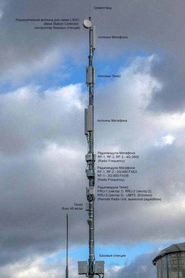 оборудование сотовой связи фото