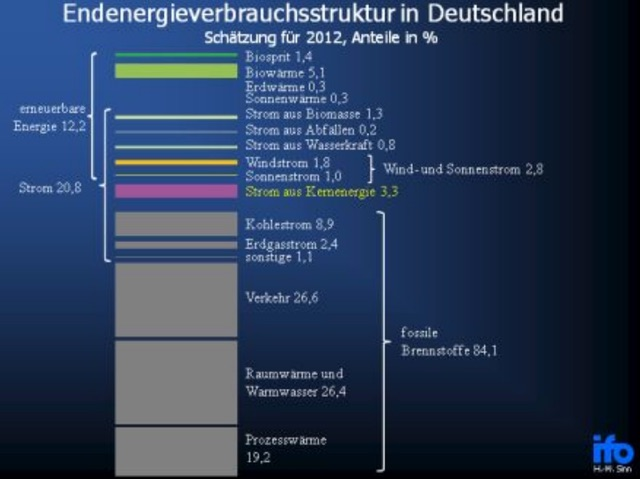 Energieverbrauchsstruktur Deutschland 2012