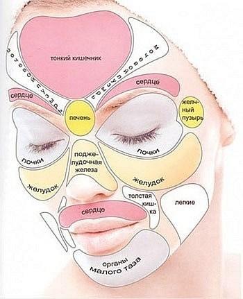 Карта проблемных зон на лице.